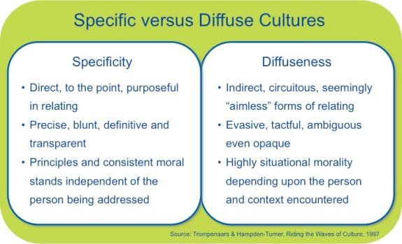 Specific versus Diffuse
