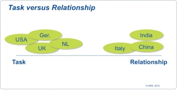 Graphic about task versus relationship oriented cultures