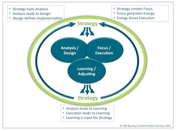 Strategy development and execution cycle in blue and green