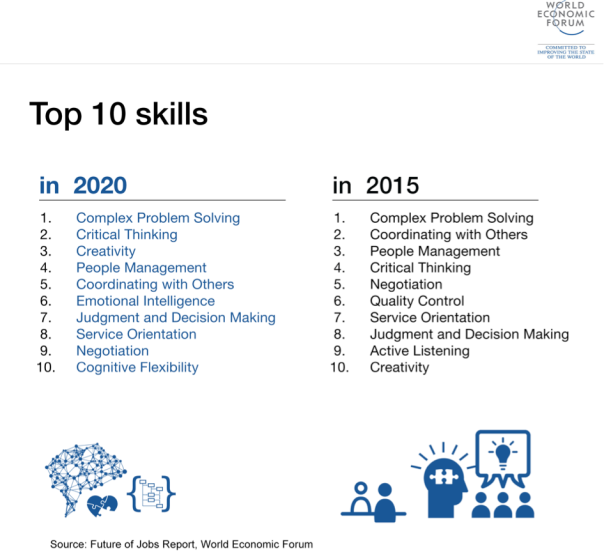 World Economic Forum: Top 10 Skills for the Future